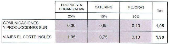 La fiesta de Guadalinfo fue adjudicada contra el criterio de los expertos