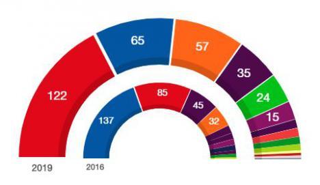 El PSOE gana y Sánchez puede ser presidente