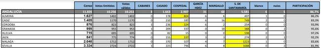 Almería es la provincia andaluza donde más votos sacó Cospedal en las primarias del PP