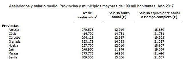 Menos de 13.000 euros al año ganan de media los almerienses