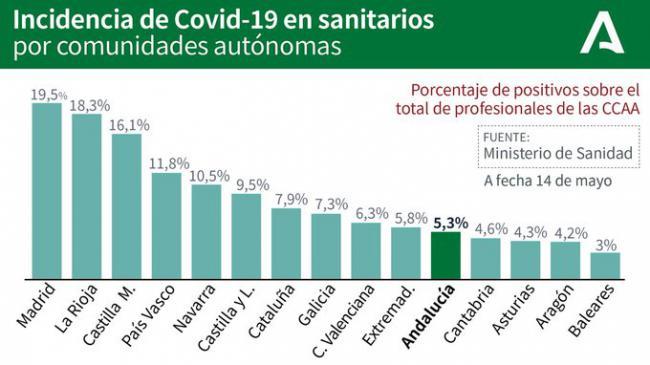 El PSOE denuncia que Andalucía encabeza los contagios de sanitarios pero es falso