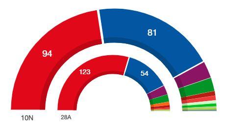 Cs desaparece del Senado en el que sube el PP y baja el PSOE