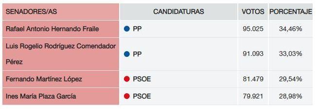 Por primera vez PP y PSOE tendrán dos senadores cada uno en Almería