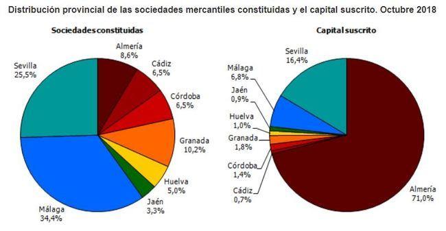 El 71% de capital suscrito de las nuevas empresas andaluzas es almeriense
