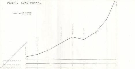 El Archivo muestra un informe para hacer un teleférico entre Adra y El Chullo