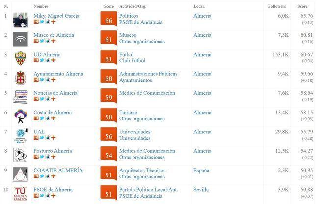 """Noticias de Almería en el """"Top Influencers"""""""