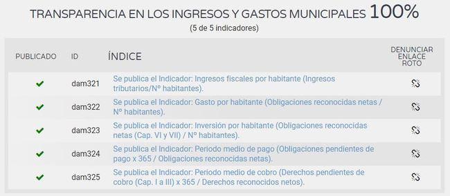 La transparencia financiera del Ayuntamiento de Almería supera el 85% y el de Ciudadanos no llega al 63% según Dyntra