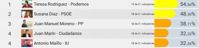 Maillo (AA) y Marín (Cs) son los candidatos menos transparentes