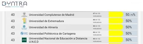 La Universidad de Almería es la 43 en transparencia según Dyntra