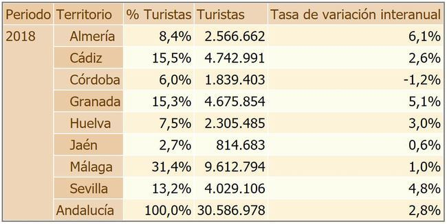 Almería es la provincia andaluza en la que más aumentó el turismo en 2018