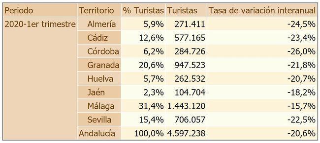 Almería pierde el 24,5 de sus turistas en el primer trimestre de 2020