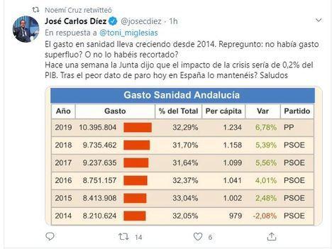 Noemí Cruz admite que el PP está gastando más en Sanidad que el PSOE