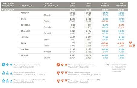 El precio de la vivienda en la provincia de Almería aumentó el 1% en un año