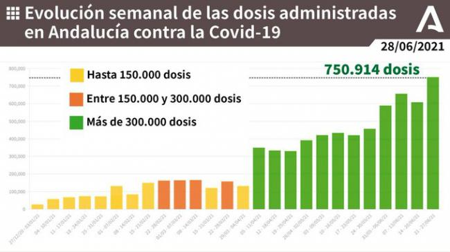 Almería registra 62 contagios covid-19 pero no hay más variaciones