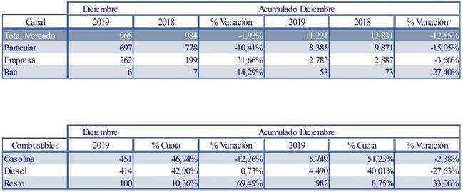 Se desploma el 27,63% la venta de coches diésel en Almería