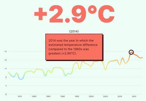 Vera es el municipio de Almería donde más ha aumentado la temperatura en medio siglo